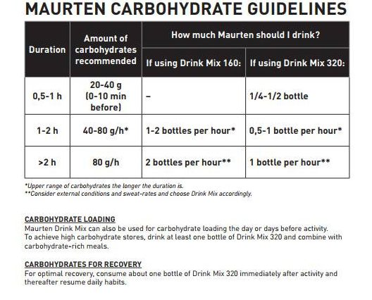 Carbohydrate Guidelines